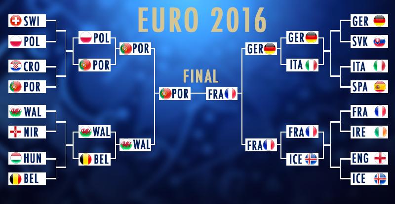 Pronostic Euro 2016 D Expert Aide Et Conseil Gratuit